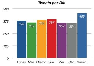 Tweets por día