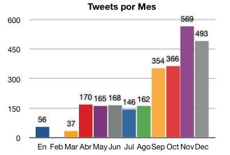 Tweets por mes