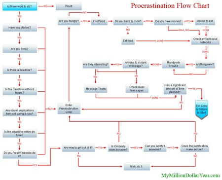 Gráfico Procrastination...
