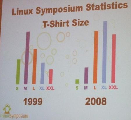 Camisetas Linux