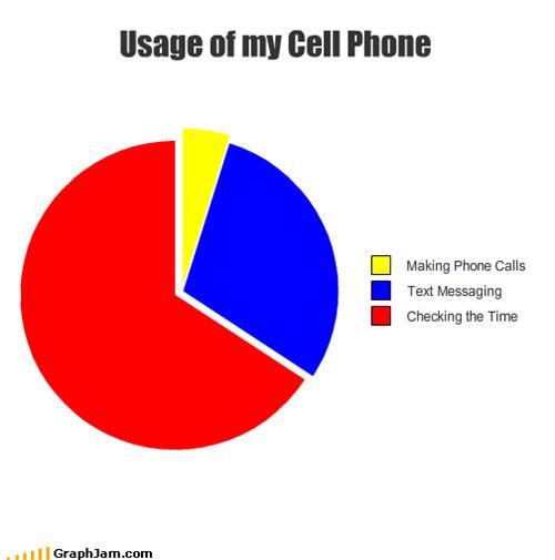 Uso de teléfono móvil